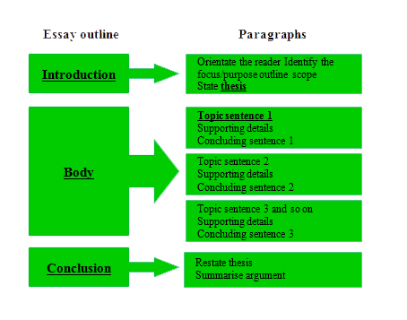 essay format intro body conclusion